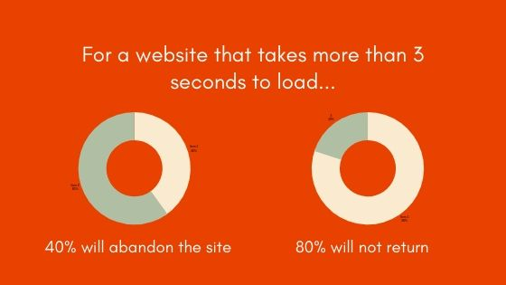 Site's Speed - SEO